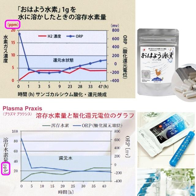 食べる水素とプラズ水素生成スティックの比較